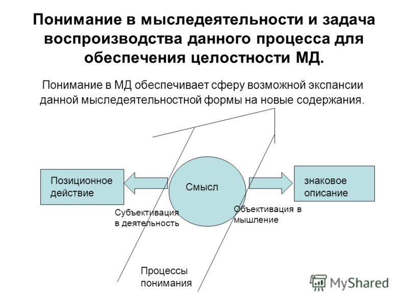Понимание в мыследеятельности и задача воспроизводства данного процесса для обеспечения целостности МД. Понимание в МД обеспечивает сферу возможной экспансии данной мыследеятельностной формы на новые содержания. Позиционное действие знаковое описание