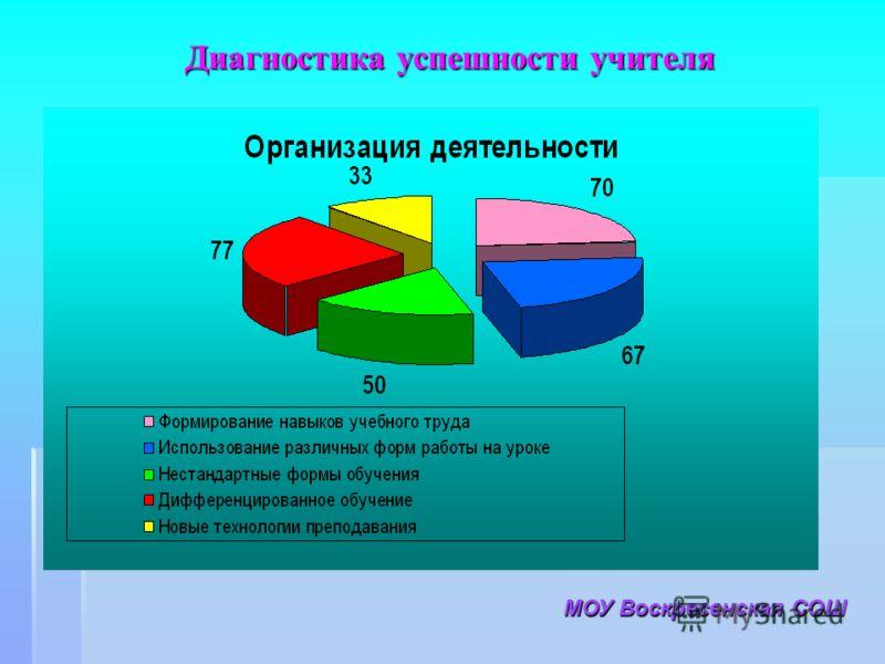 Диагностика успешности учителя МОУ Воскресенская СОШ