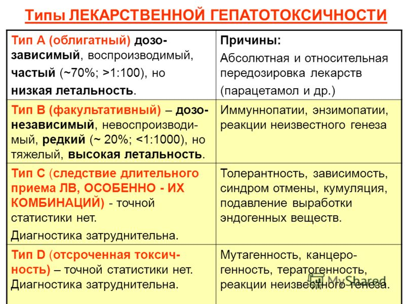Типы ЛЕКАРСТВЕННОЙ ГЕПАТОТОКСИЧНОСТИ Тип А (облигатный) дозо- зависимый, воспроизводимый, частый (~70%; >1:100), но низкая летальность. Причины: Абсолютная и относительная передозировка лекарств (парацетамол и др.) Тип В (факультативный) – дозо- неза