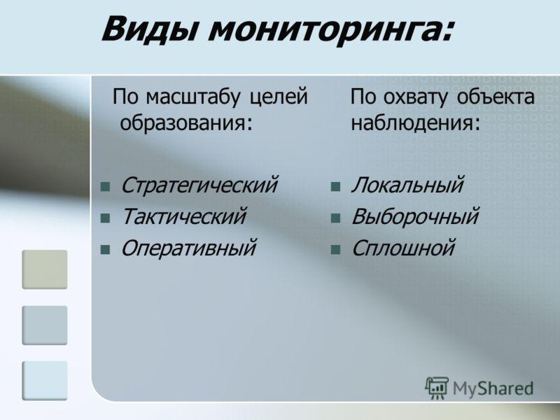 Виды мониторинга: По масштабу целей образования: Стратегический Тактический Оперативный По охвату объекта наблюдения: Локальный Выборочный Сплошной