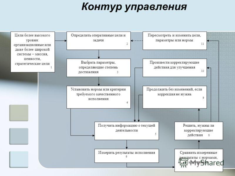 Контур управления Цели более высокого уровня: организационные или даже более широкой системы – миссия, ценности, стратегические цели 1 Определить оперативные цели и задачи 2 Пересмотреть и изменить цели, параметры или нормы 11 Выбрать параметры, опре