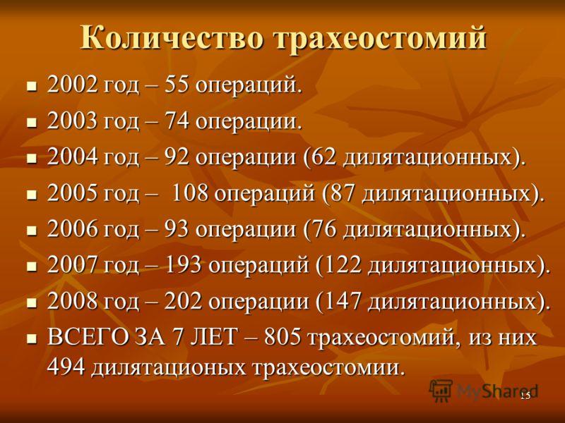 15 Количество трахеостомий 2002 год – 55 операций. 2002 год – 55 операций. 2003 год – 74 операции. 2003 год – 74 операции. 2004 год – 92 операции (62 дилятационных). 2004 год – 92 операции (62 дилятационных). 2005 год – 108 операций (87 дилятационных