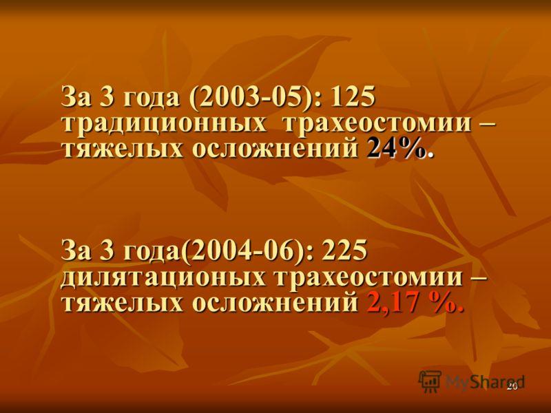20 За 3 года (2003-05): 125 традиционных трахеостомии – тяжелых осложнений 24%. За 3 года(2004-06): 225 дилятационых трахеостомии – тяжелых осложнений 2,17 %.