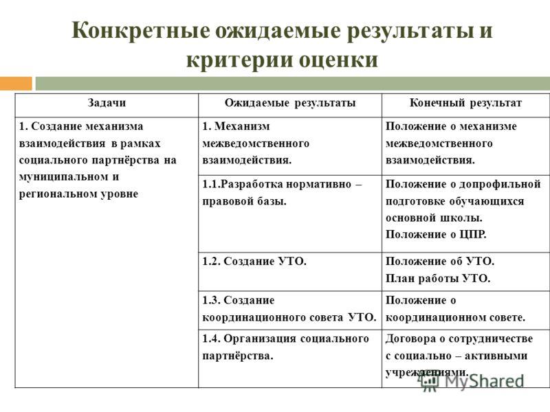 Конкретные ожидаемые результаты и критерии оценки ЗадачиОжидаемые результатыКонечный результат 1. Создание механизма взаимодействия в рамках социального партнёрства на муниципальном и региональном уровне 1. Механизм межведомственного взаимодействия.