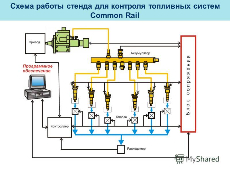 Схема работы стенда для контроля топливных систем Common Rail