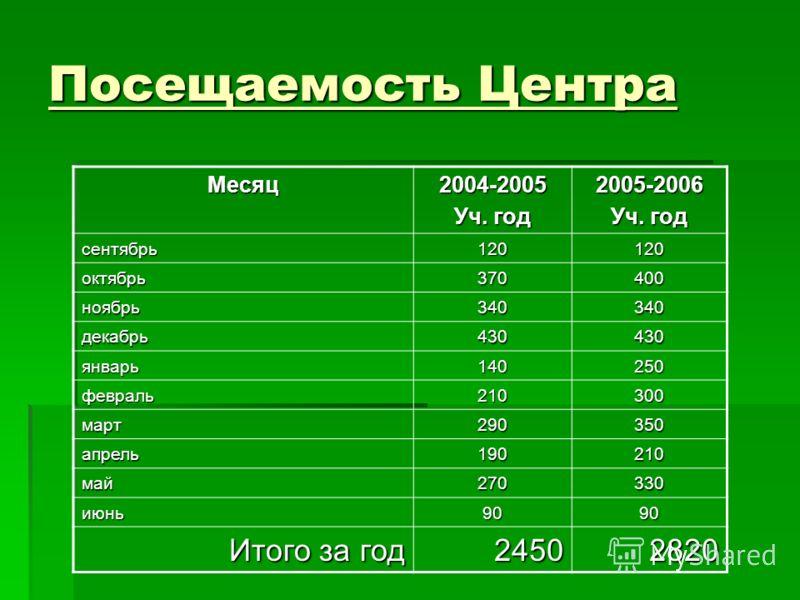 Посещаемость Центра Месяц2004-2005 Уч. год 2005-2006 сентябрь120120 октябрь370400 ноябрь340340 декабрь430430 январь140250 февраль210300 март290350 апрель190210 май270330 июнь9090 Итого за год 24502820