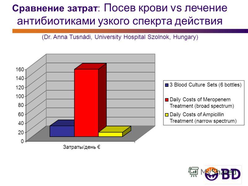Сравнение затрат: Посев крови vs лечение антибиотиками узкого спекрта действия (Dr. Anna Tusnádi, University Hospital Szolnok, Hungary) 0 20 40 60 80 100 120 140 160 Затраты/день 3 Blood Culture Sets (6 bottles) Daily Costs of Meropenem Treatment (br