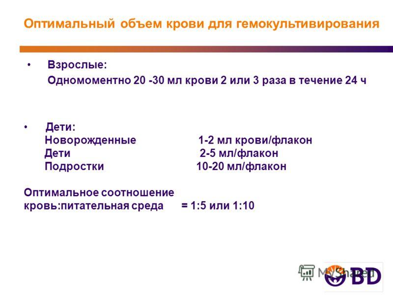 Оптимальный объем крови для гемокультивирования Взрослые: Одномоментно 20 -30 мл крови 2 или 3 раза в течение 24 ч Дети: Новорожденные 1-2 мл крови/флакон Дети 2-5 мл/флакон Подростки 10-20 мл/флакон Оптимальное соотношение кровь:питательная среда =