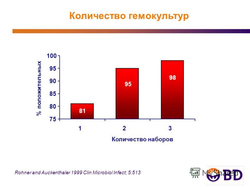 Rohner and Auckenthaler 1999 Clin Microbiol Infect; 5:513 Количество гемокультур 98 95 81 75 80 85 90 95 100 123 Количество наборов % положительных