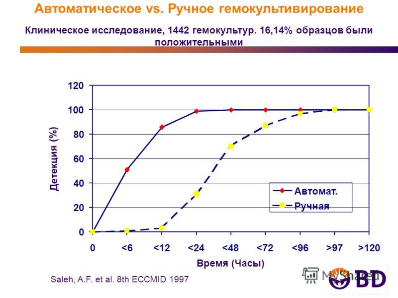 Детекция (%) Saleh, A.F. et al. 8th ECCMID 1997 Автоматическое vs. Ручное гемокультивирование Клиническое исследование, 1442 гемокультур. 16,14% образцов были положительными Время (Часы) 0 20 40 60 80 100 120 0