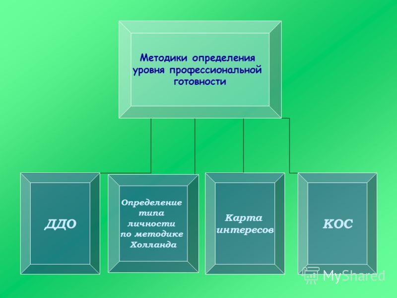 Методики определения уровня профессиональной готовности ДДО Определение типа личности по методике Холланда Карта интересов КОС