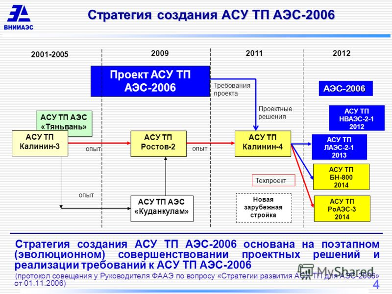 4 Стратегия создания АСУ ТП