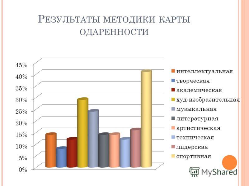Р ЕЗУЛЬТАТЫ МЕТОДИКИ КАРТЫ ОДАРЕННОСТИ
