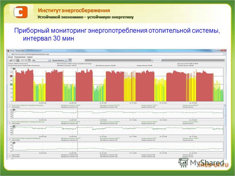 Приборный мониторинг энергопотребления отопительной системы, интервал 30 мин