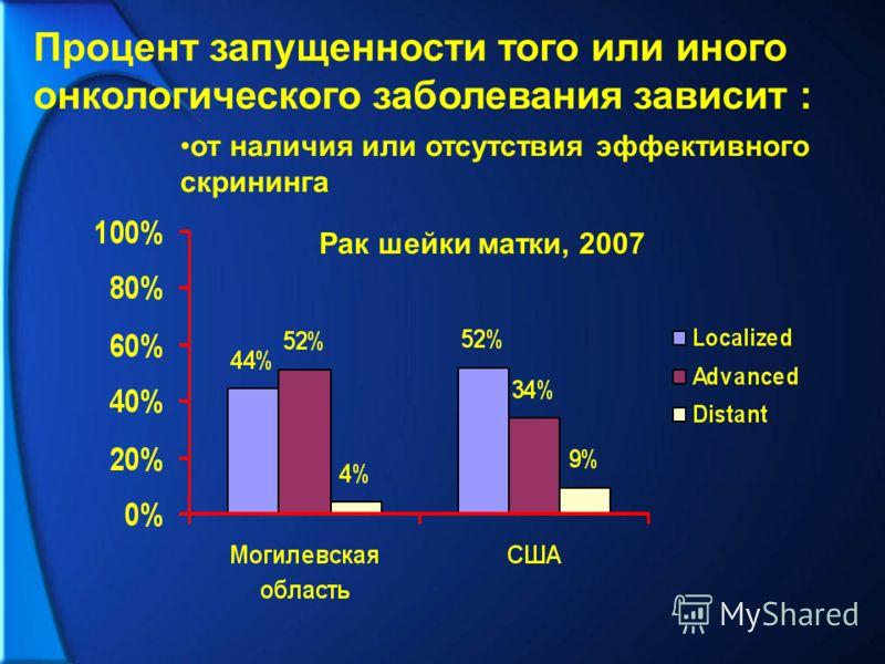 Процент запущенности того или иного онкологического заболевания зависит : от наличия или отсутствия эффективного скрининга Рак шейки матки, 2007