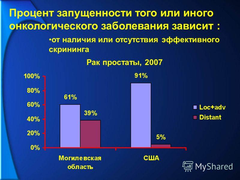 Процент запущенности того или иного онкологического заболевания зависит : от наличия или отсутствия эффективного скрининга Рак простаты, 2007