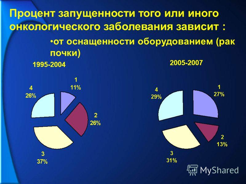 Процент запущенности того или иного онкологического заболевания зависит : от оснащенности оборудованием (рак почки) 1995-2004 2005-2007