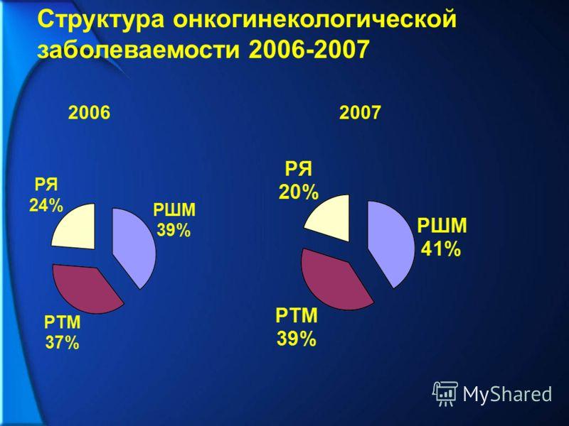 Структура онкогинекологической заболеваемости 2006-2007 20072006