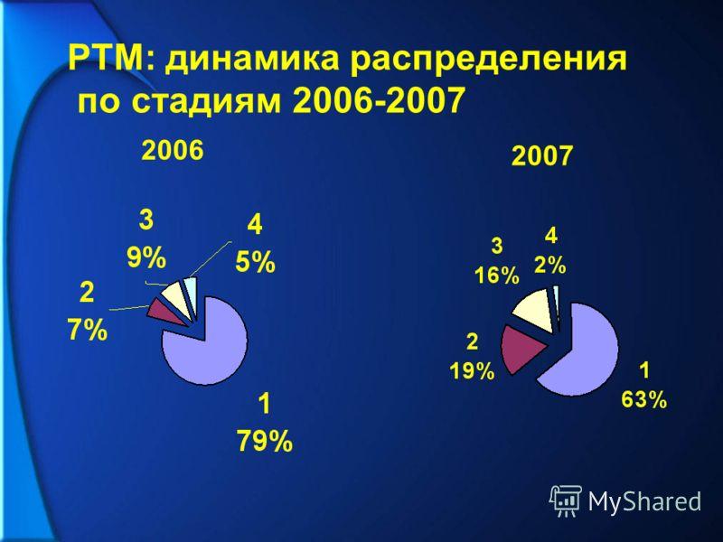 РТМ: динамика распределения по стадиям 2006-2007 2006 2007