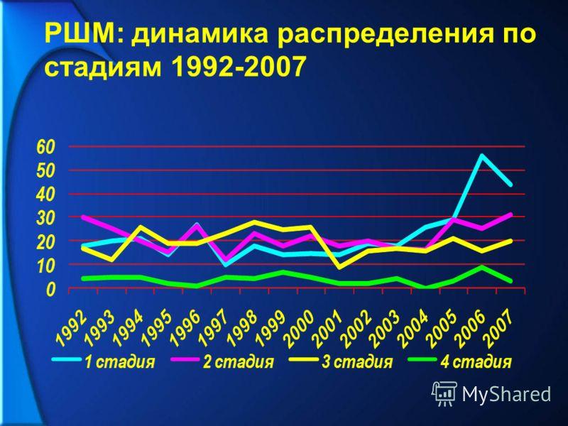 РШМ: динамика распределения по стадиям 1992-2007