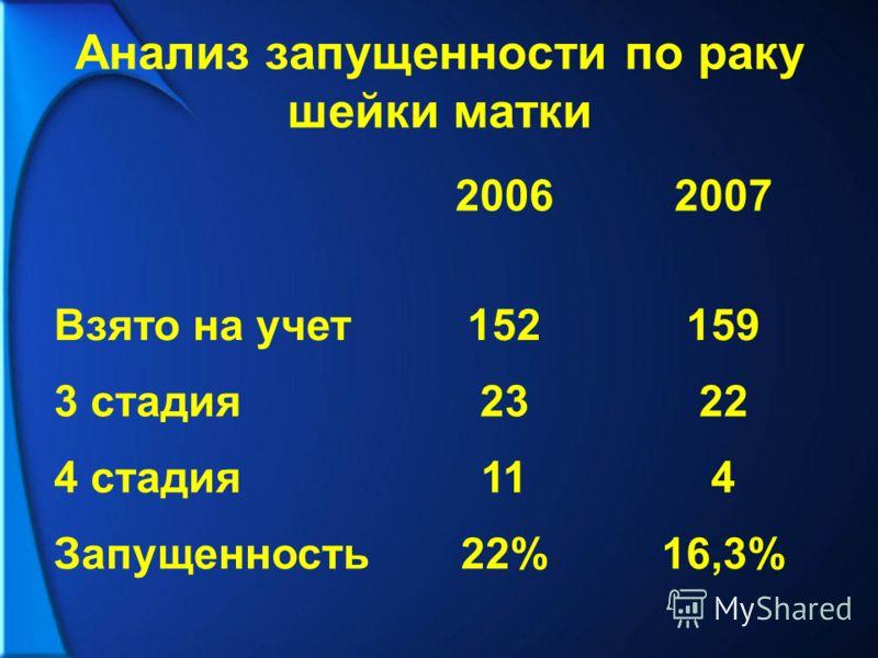 Анализ запущенности по раку шейки матки 20062007 Взято на учет152159 3 стадия2322 4 стадия114 Запущенность22%16,3%
