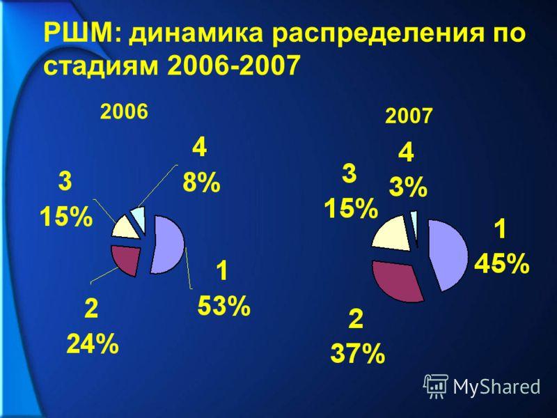 РШМ: динамика распределения по стадиям 2006-2007 2006 2007