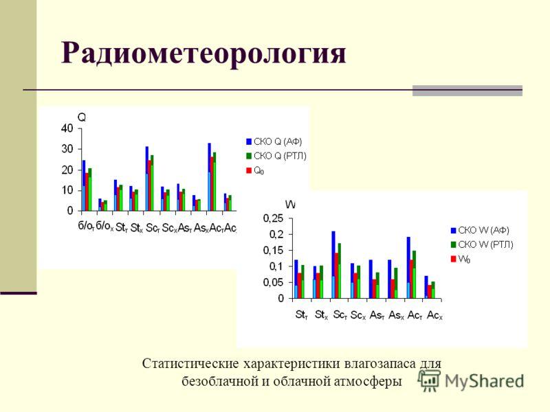 Радиометеорология Статистические характеристики влагозапаса для безоблачной и облачной атмосферы