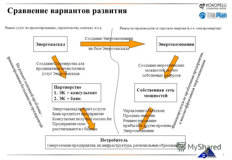 7 Сравнение вариантов развития Рынок услуг по проектированию, строительству, монтажу и т.д. Рынок по производству и торговле энергии (в т.ч. электроэнергии) Энергокаскад Потребитель (энергоемкие предприятия, их инфраструктура, региональные образовани