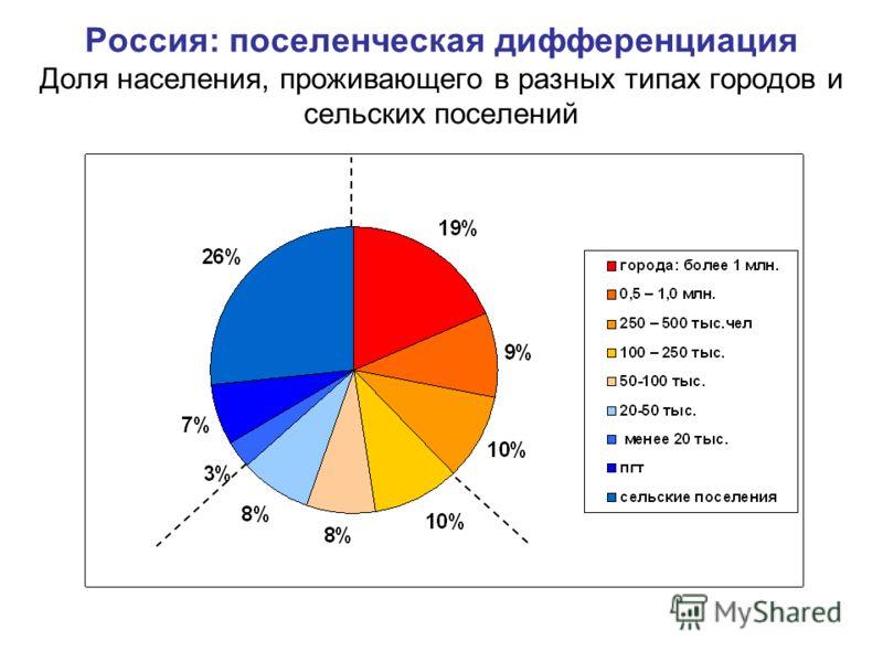 Россия: поселенческая дифференциация Доля населения, проживающего в разных типах городов и сельских поселений