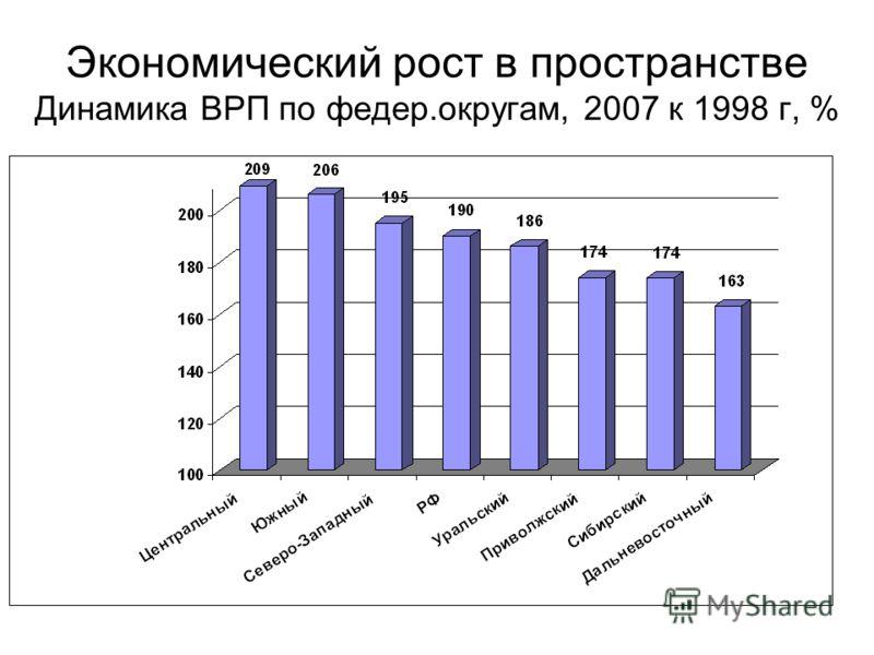 Экономический рост в пространстве Динамика ВРП по федер.округам, 2007 к 1998 г, %