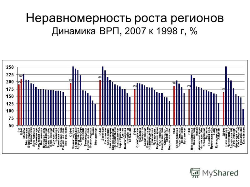 Неравномерность роста регионов Динамика ВРП, 2007 к 1998 г, %