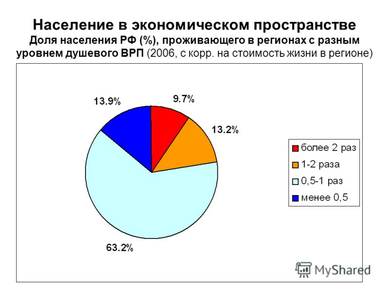 Население в экономическом пространстве Доля населения РФ (%), проживающего в регионах с разным уровнем душевого ВРП (2006, с корр. на стоимость жизни в регионе)