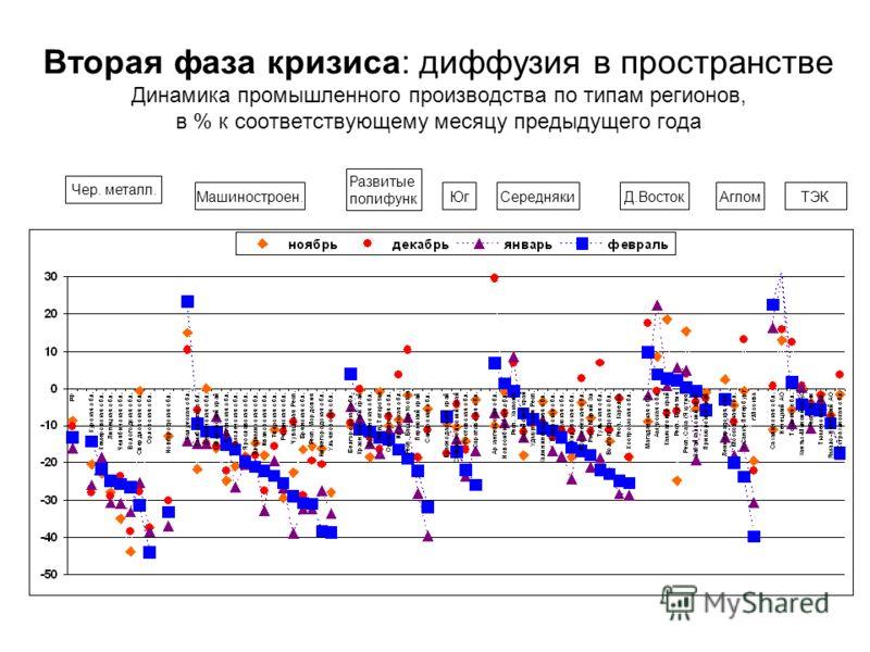 Вторая фаза кризиса: диффузия в пространстве Динамика промышленного производства по типам регионов, в % к соответствующему месяцу предыдущего года Машиностроен. Чер. металл. Развитые полифунк ЮгСереднякиД.ВостокАгломТЭК