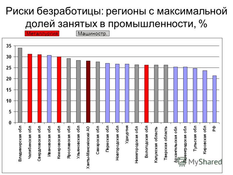 Риски безработицы: регионы с максимальной долей занятых в промышленности, % МеталлургияМашиностр.