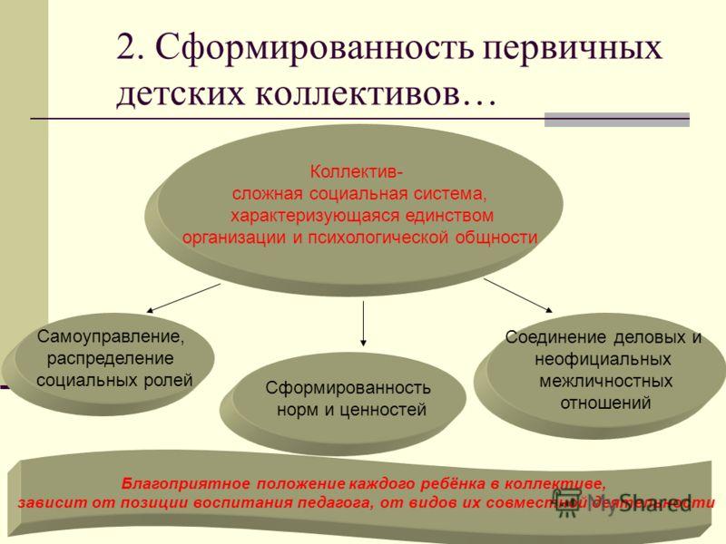 2. Сформированность первичных детских коллективов… Коллектив- сложная социальная система, характеризующаяся единством организации и психологической общности Самоуправление, распределение социальных ролей Сформированность норм и ценностей Соединение д