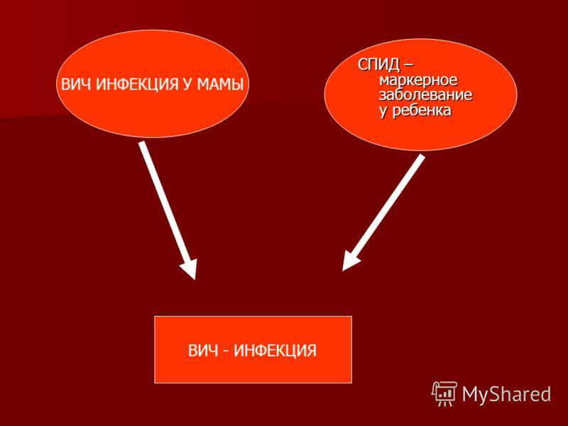 ВИЧ - ИНФЕКЦИЯ ВИЧ ИНФЕКЦИЯ У МАМЫ СПИД – маркерное заболевание у ребенка