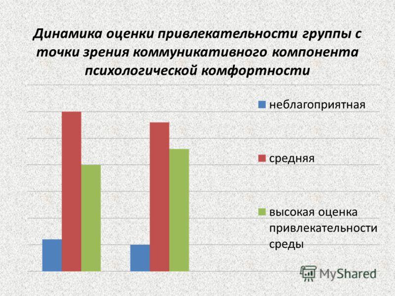 Динамика оценки привлекательности группы с точки зрения коммуникативного компонента психологической комфортности