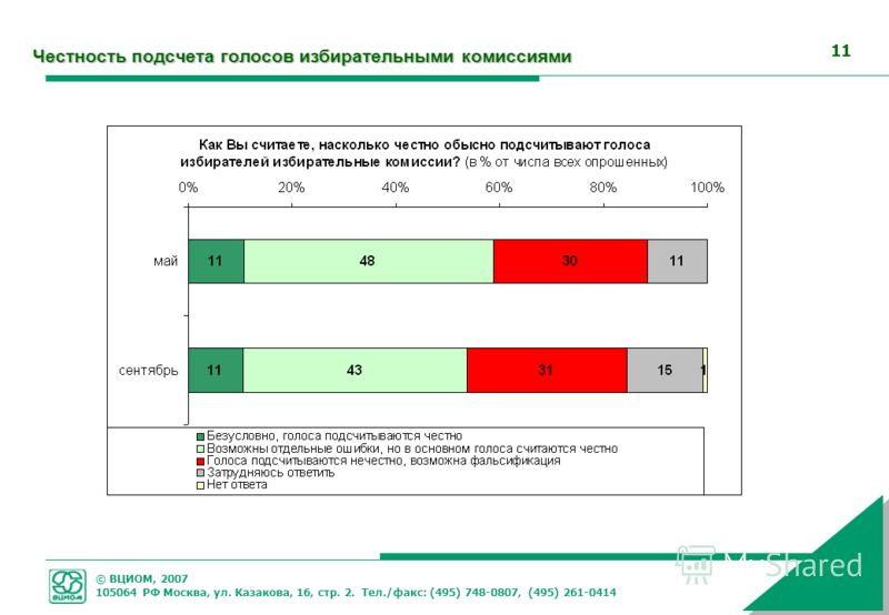 © ВЦИОМ, 2007 105064 РФ Москва, ул. Казакова, 16, стр. 2. Тел./факс: (495) 748-0807, (495) 261-0414 11 Честность подсчета голосов избирательными комиссиями