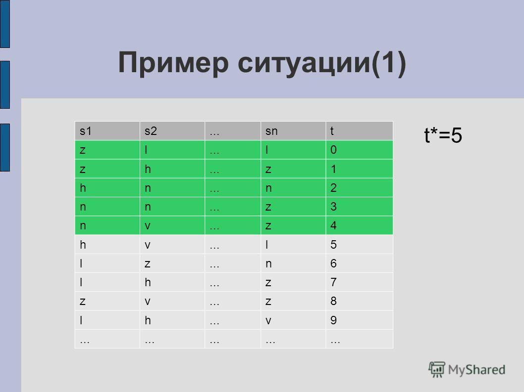 Пример ситуации(1) s1s2...snt zl...l0 zh z1 hn n2 nn z3 nv z4 hv l5 lz n6 lh z7 zv z8 lh v9 t*=5