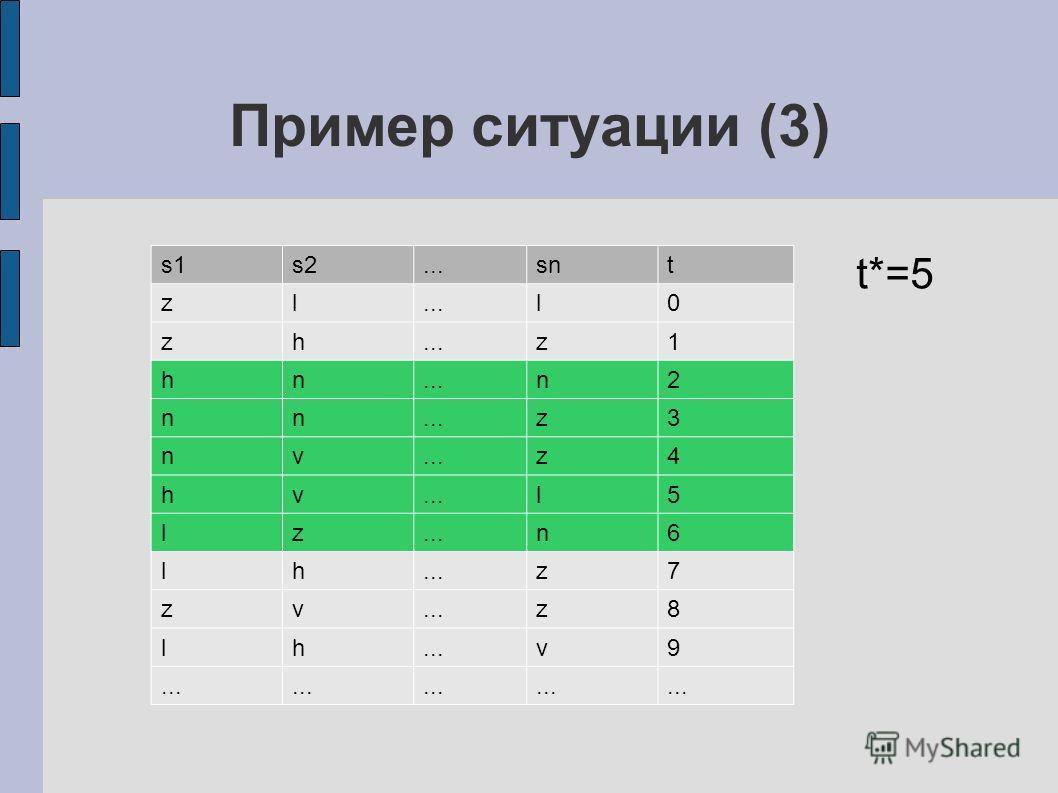 Пример ситуации (3) s1s2...snt zl...l0 zh z1 hn n2 nn z3 nv z4 hv l5 lz n6 lh z7 zv z8 lh v9 t*=5