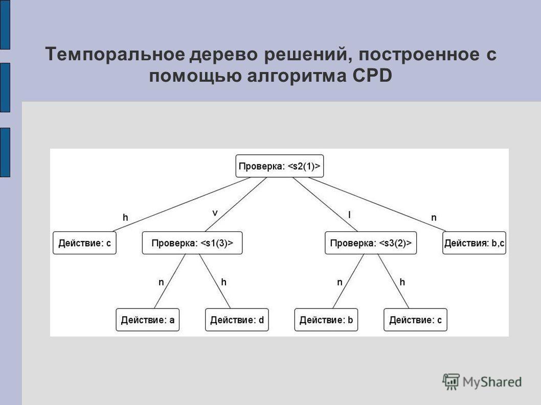 Темпоральное дерево решений, построенное с помощью алгоритма CPD