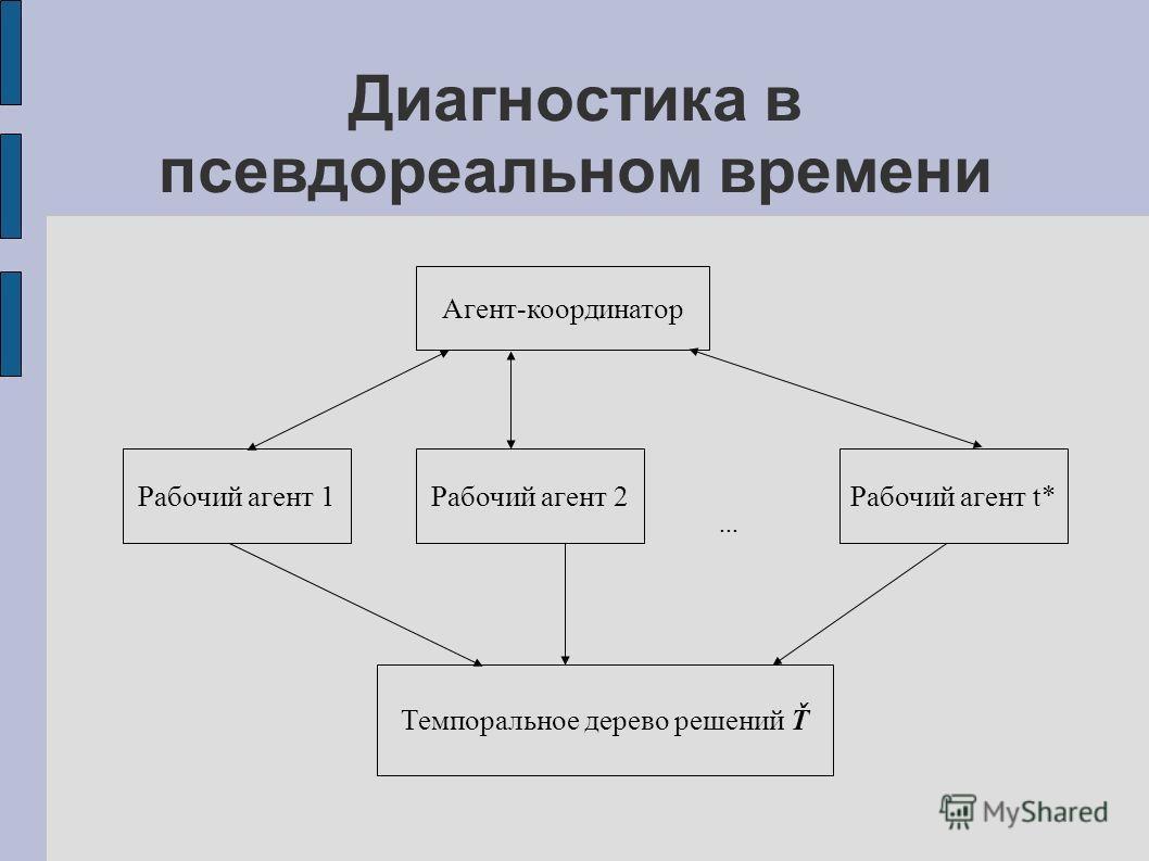 Диагностика в псевдореальном времени Агент-координатор Рабочий агент 1Рабочий агент 2Рабочий агент t* Темпоральное дерево решений Ť...
