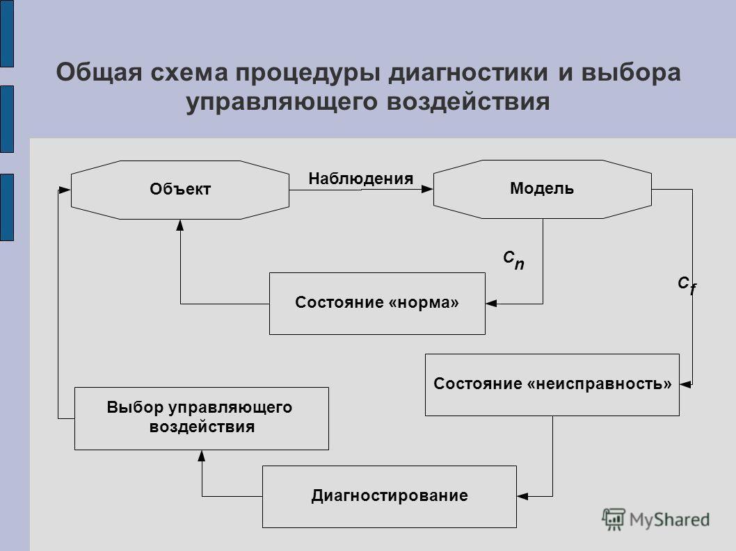Общая схема процедуры диагностики и выбора управляющего воздействия Объект Модель Наблюдения Состояние «норма» Состояние «неисправность» C n C f Выбор управляющего воздействия Диагностирование