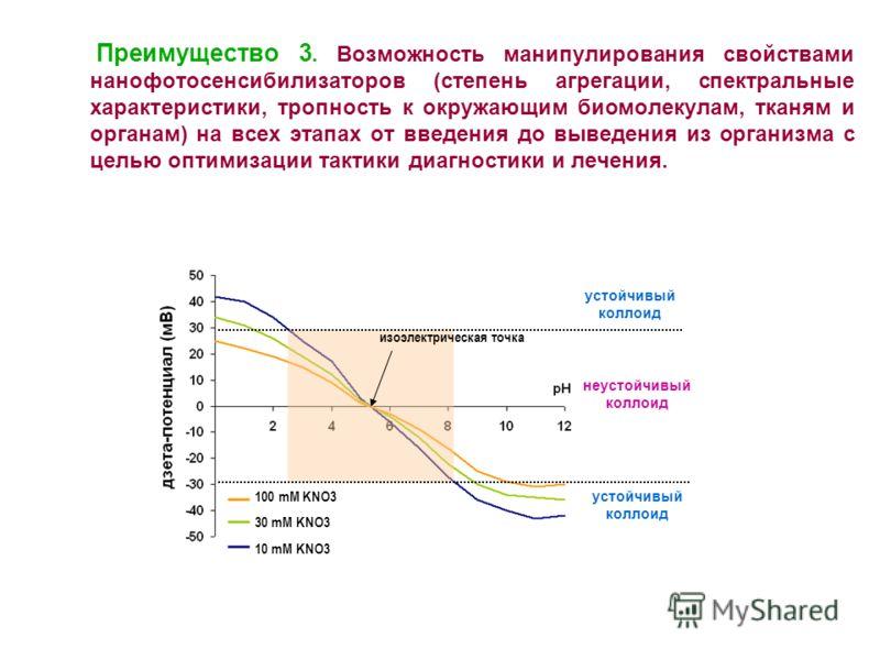 Преимущество 3. Возможность манипулирования свойствами нанофотосенсибилизаторов (степень агрегации, спектральные характеристики, тропность к окружающим биомолекулам, тканям и органам) на всех этапах от введения до выведения из организма с целью оптим