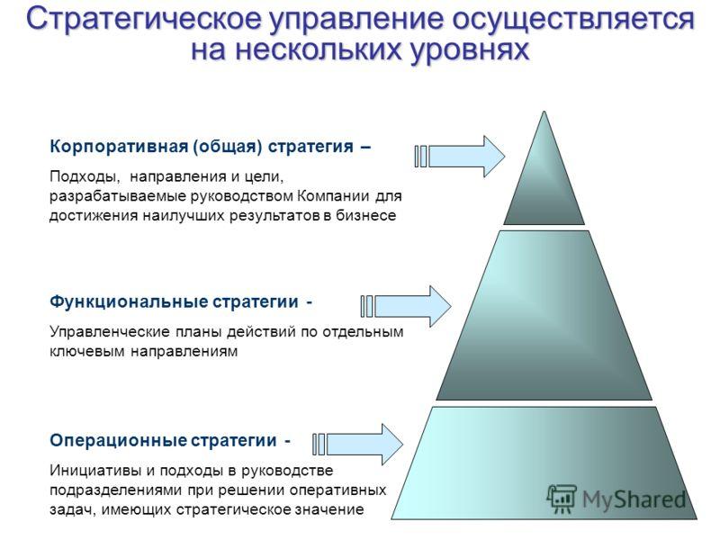 Стратегическое управление осуществляется на нескольких уровнях Корпоративная (общая) стратегия – Подходы, направления и цели, разрабатываемые руководством Компании для достижения наилучших результатов в бизнесе Функциональные стратегии - Управленческ