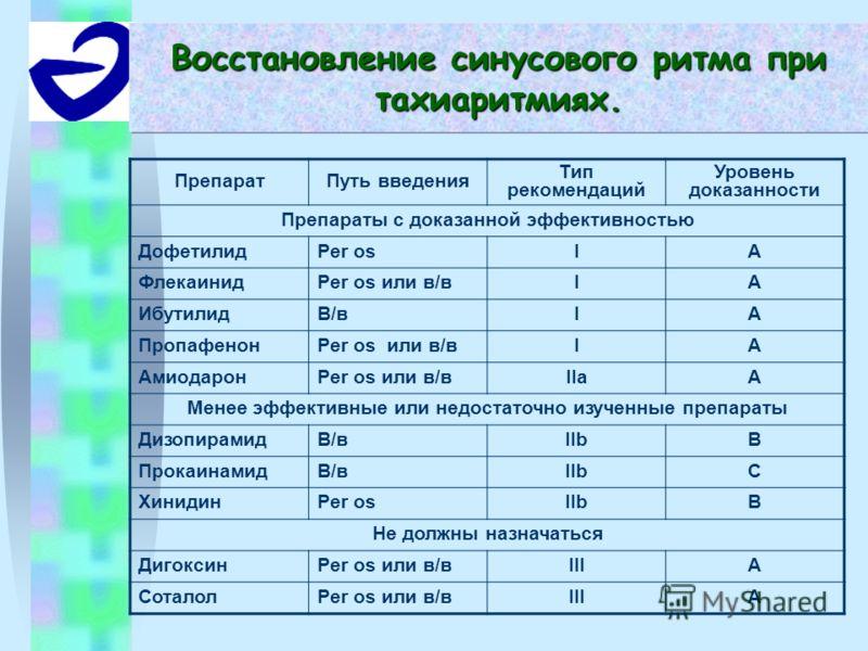 Восстановление синусового ритма при тахиаритмиях. ПрепаратПуть введения Тип рекомендаций Уровень доказанности Препараты с доказанной эффективностью ДофетилидPer osIA ФлекаинидPer os или в/вIA ИбутилидВ/вВ/вIA ПропафенонPer os или в/вIA АмиодаронPer o