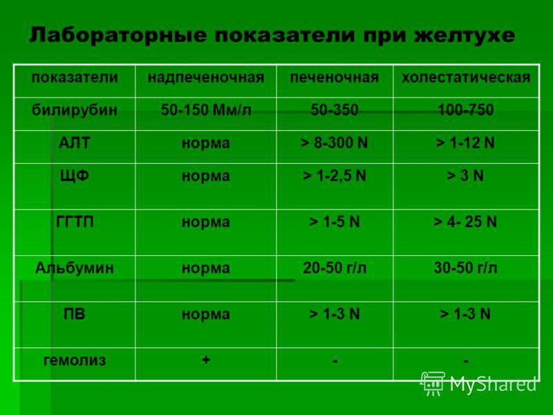 Лабораторные показатели при желтухе показателинадпеченочнаяпеченочнаяхолестатическая билирубин50-150 Мм/л50-350100-750 АЛТнорма> 8-300 N> 1-12 N ЩФнорма> 1-2,5 N> 3 N ГГТПнорма> 1-5 N> 4- 25 N Альбуминнорма20-50 г/л30-50 г/л ПВнорма> 1-3 N гемолиз+--