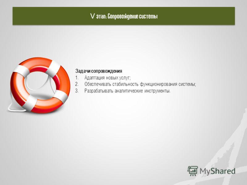 V этап: Сопровождение системы Задачи сопровождения 1. Адаптация новых услуг; 2. Обеспечивать стабильность функционирования системы; 3. Разрабатывать аналитические инструменты.