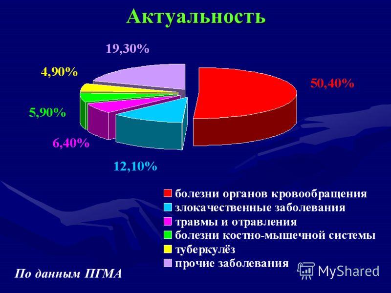Актуальность По данным ПГМА