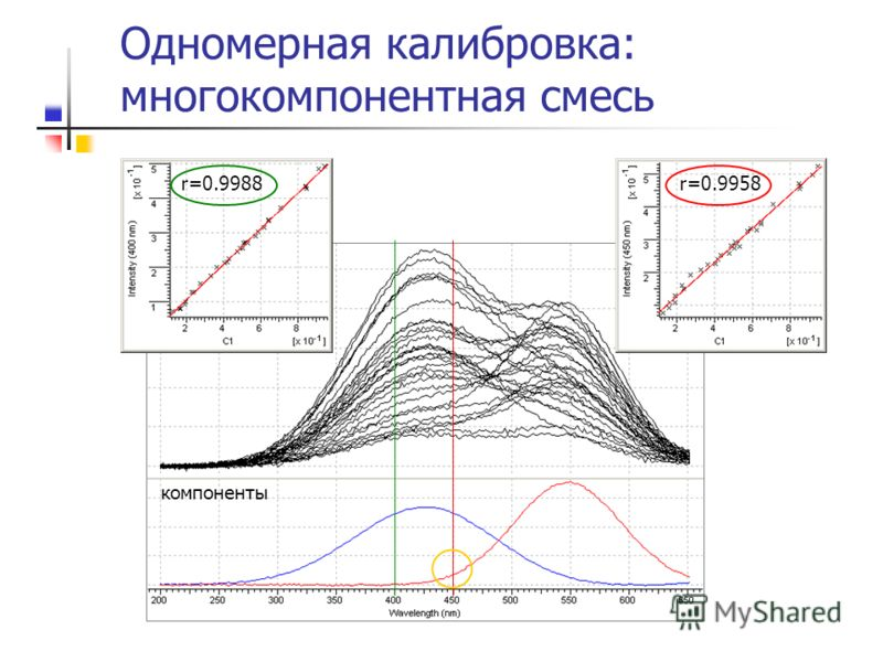 двухкомпонентная смесь r=0.9958 Одномерная калибровка: многокомпонентная смесь компоненты r=0.9988